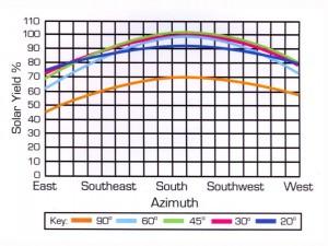 Azimuth-Scale