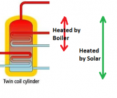 Solar twin coil heating explaination